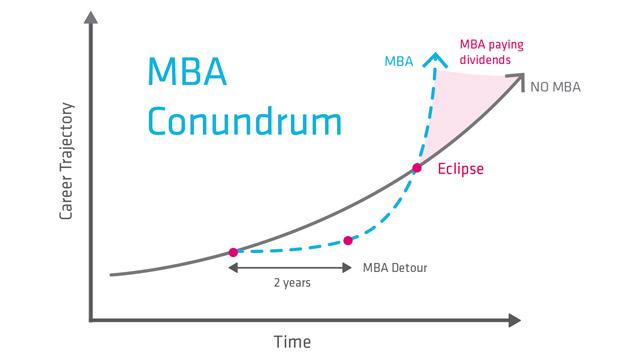 MBA-Conundrum